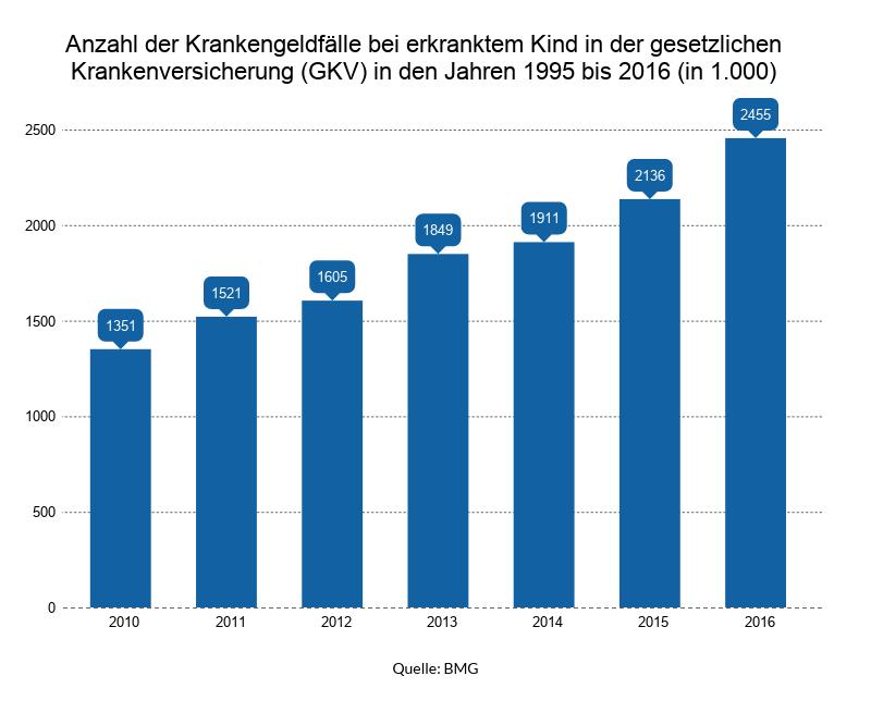 Die Anzahl der Krankengeldfälle ist vom Jahr 2010 bis zum Jahr 2016 von 1351 auf 2455 gestiegen.